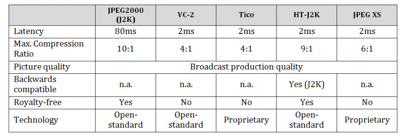 Table 1: Some prominent video codecs along with key performance parameters.