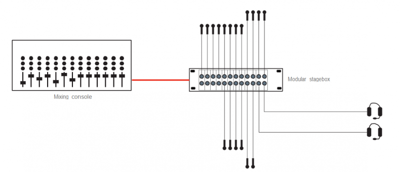 Figure 1. Setup based on a modular stagebox design: some cable runs to/from the stagebox need to be rather long. Units with a bay structure can only be expanded up to a point.