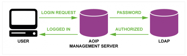 Diagram 2 – Light Directory Access Protocol (LDAP) is integrated into the AoIP management server so only one record of user credentials is kept to enforce authentication and security.