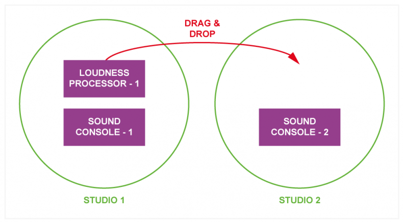 Diagram 1 – In IP, devices are abstracted from their physical presence so they can be moved to other domains. Here, two domains have been created, one each for studio 1 and 2. The Loudness Console, when not being used by studio 1 is dragged to studio 2. As well as providing this feature, the management software must make sure only authorized people have access to this facility.