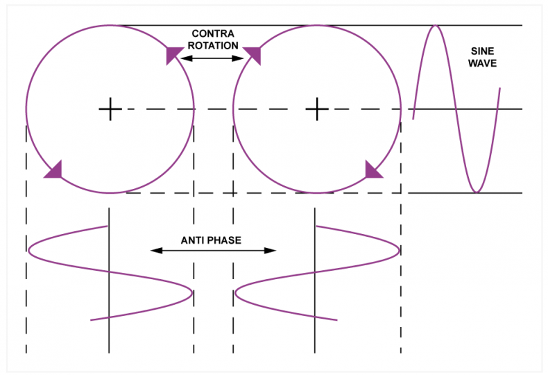Fig.1 - The mathematical origin of a sine wave is a constant rotation, which is two dimensional. With a pair of opposite rotations, the cosine waves cancel out, leaving a sine wave that has equal positive and negative frequency components.