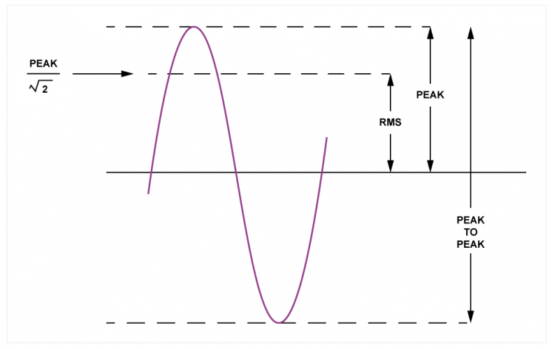 Fig.2 - Three ways of measuring level are peak, the difference between the extreme value and zero, peak-to-peak and RMS. For a sine wave the RMS level is 3dB below the peak, or the peak divided by the square root of two.
