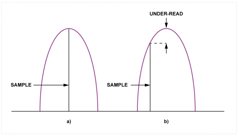Fig.1 - At a) the peak of a waveform coincides with a sample instant so the sample measures the true level. At b) the sample does not coincide with the peak and so it must under read the peak. In practice it is a minor problem.