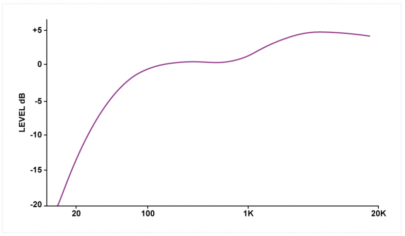 Fig.3 – The combined head effect and LRB curve known as K-weighting.