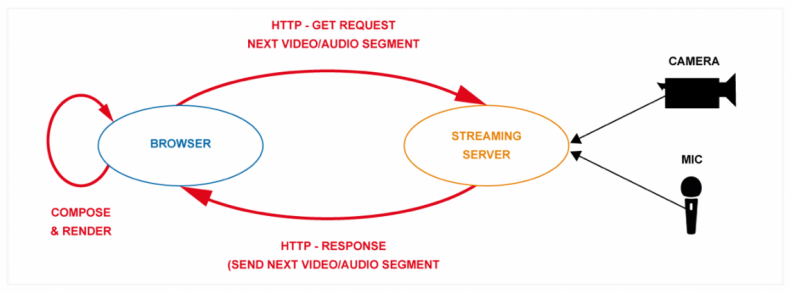 Diagram 1 – OTT uses HTTP's GET command to allow web-browsers to request (pull) consecutive segments of video and audio from the media server.