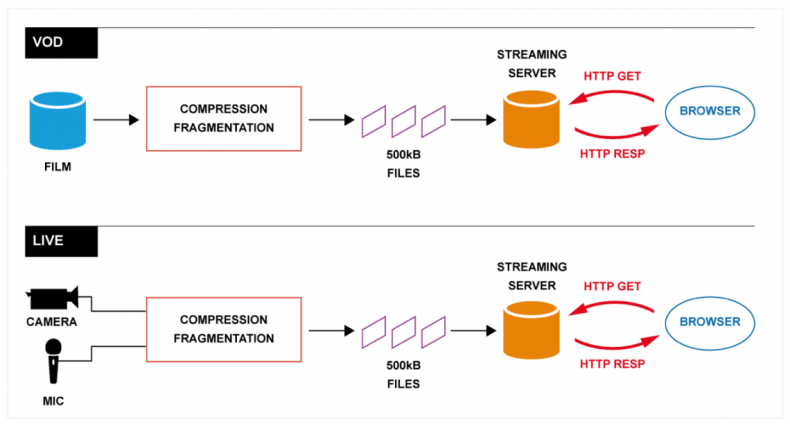 Diagram 2 – VOD and live-OTT both segment media into small segments so the browser can generate HTTP-GET commands to retrieve the data and then assemble it for viewing.