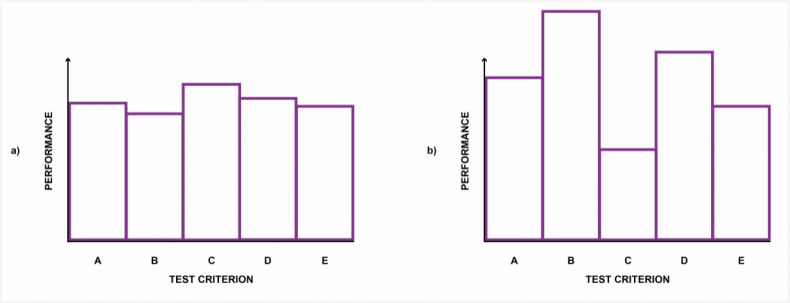 In Figure 5, the a) graph shows measured speaker performance across a set of tests. The results are uniform. In graph b), test C results are lower than other results. This means that any manufacturing costs expended in obtaining the high values in tests B and D are squandered.