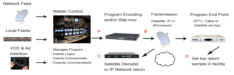 Figure 2. TV network and CDN example of quality test points (click to enlarge).