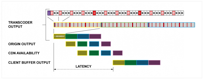 Figure 5: Overall end-to-end latency with conventional ABR and HTTP transfer.