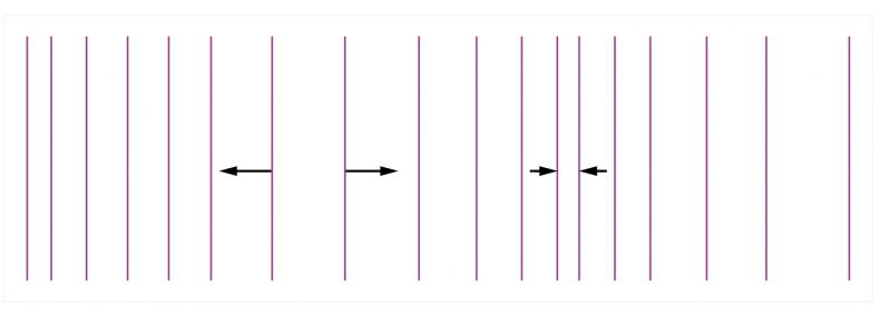 Fig.1 - Sound progresses as a series of compressions and rarefactions depicted here by lines getting closer and further apart. There is movement shown by the arrows as well as pressure change and either or both can be sensed. Pressure is non-directional whereas velocity has associated direction.