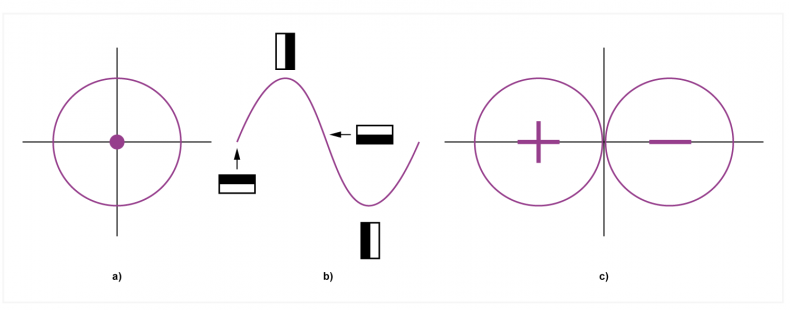 Fig.2 - The ideal omni microphone has a circular polar diagram shown at a). Output of a velocity microphone b) shows a cosine effect with direction.  At c) the effect of b) is transformed to polar co-ordinates and results in the familiar figure-of-eight response.