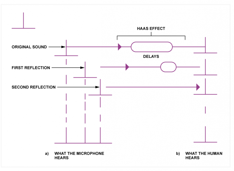 Fig.2 - At a) direct sound and two reflections result in received sound having three different timings.  At b) the Haas effect as if by magic time-aligns the direct sound and the reflections to allow it to be heard clearly. The poor microphone can't do that.