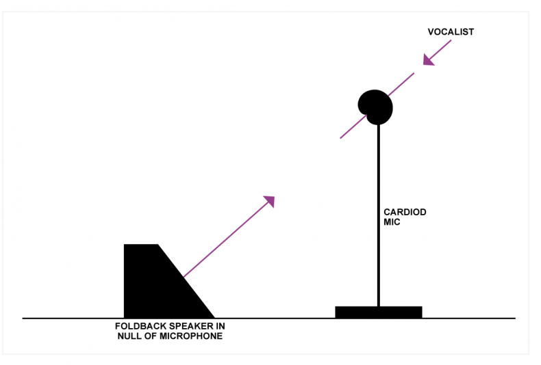 Fig.4 The cardioid microphone in a live performance is deaf to the fold-back speaker behind it.