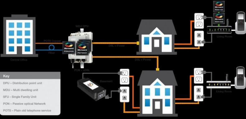Figure 1: Reverse power feed in FTTdp deployment