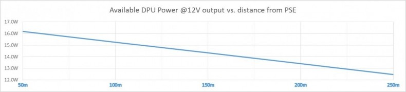 Figure 2: DPU Available power as function of distance from PSE using 24AWG cable and 350mA PSE current and SELV 57V