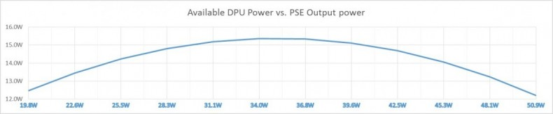 Figure 3: DPU Available power as function of PSE output power using 250 meters 24AWG cable and SELV 57V.