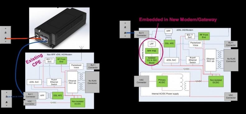 Figure 5: RPF Injector vs. Embedded PSE Diagram.