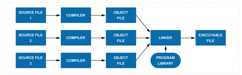 Diagram 1 – For monolithic code, multiple files are compiled into object files and then linked with external libraries to provide a single executable file. Each developer may work on one or more source files simultaneously and as monolithic code is tightly coupled, they must make sure their functional interface designs and data formats are exactly the same. This can be the source of bugs, and compiler and linker issues due to the ripple effect