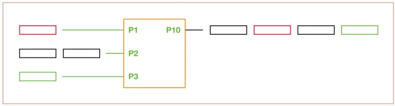Figure 2 – Latency is inevitable in packet switched and asynchronous IP networks. IP packets entering a switch on ports P1, P2, and P3 are multiplexed and sent out to P10. Some of the packets are temporally shifted causing both network jitter and latency.