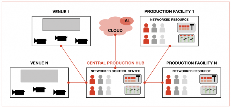 Figure 3 – Distributed Production – venues have the least equipment and staff possible with the crews and main processing equipment residing in the central and distributed production hubs. The production hub can switch between venues to make the best use of resources.