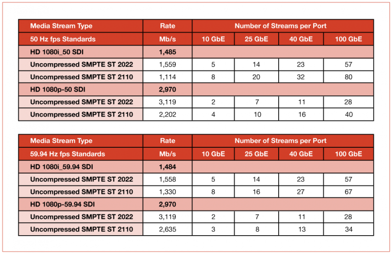 Figure 1 – This table shows the number of uncompressed video feeds that can fit on various types of ethernet connections.