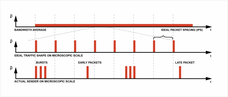 Diagram 1 - Packet pacing distribution.