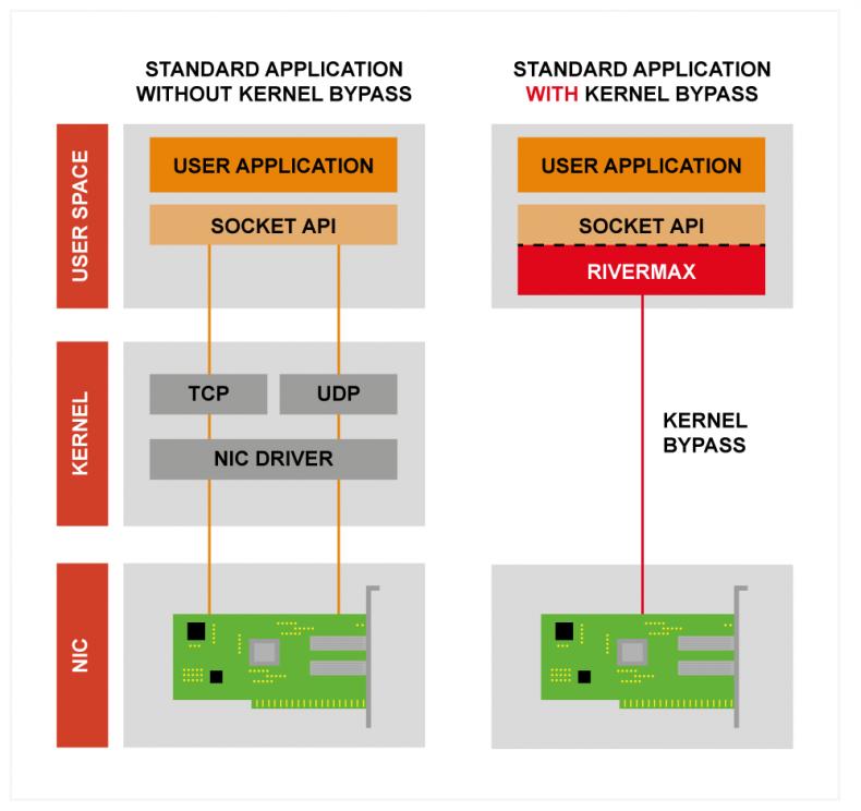 Diagram 2 – kernel bypass mode.