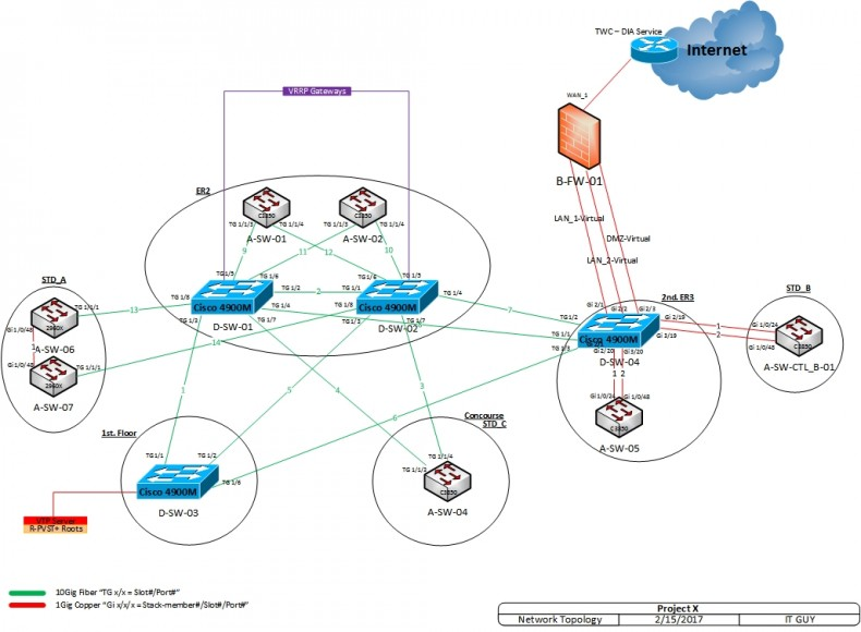 The first key to understanding a network is having an 'image' of the network. (Click to enlarge.)