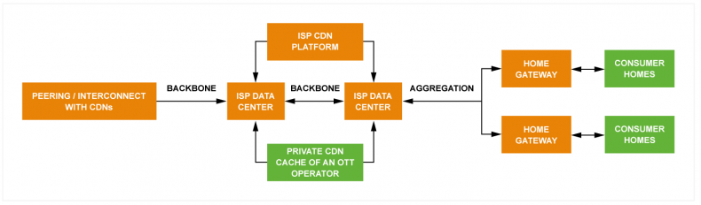 Figure 1: Capacity expansions for ISPs (orange) and points of focus for improving OTT video quality (green).