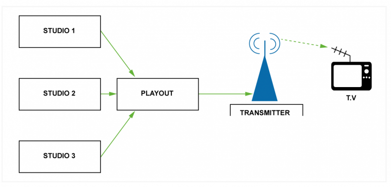Figure 1 – traditional broadcasting is a unicast distribution system where signals are actively pushed to a television receiver. The TV always receives the signal and the transmitter has no knowledge of whether a viewer has received the signal or not. OTT relies on the receiver, such as a mobile or playback, device actively requesting data from the broadcaster.