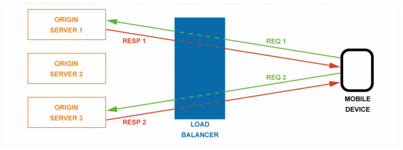 "Figure 2 – A load balancer distributes segmentation requests so that load from many devices can be spread across multiple servers. As the servers are ""stateless"" they only need to respond to each request one at a time and do not need to hold any history of the previous requests."