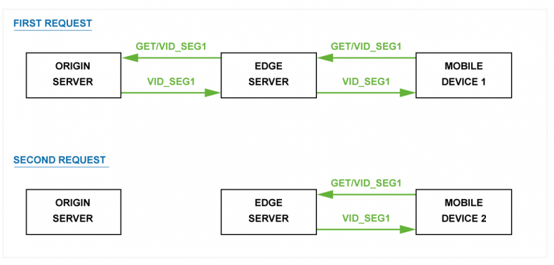 Figure 1 – When a mobile or playback device requests a chunk from the edge server, the edge server requests the chunk from the origin. It then stores the chunk in the cache so that when the next device requests the segment it's available locally without the request having to go back to the origin server. If the edge server's cache is too short, that is it deletes the chunks prematurely, any subsequent devices requesting a chunk that should be cached will force the edge server to request the chunk again from the origin server. This adds unnecessary load to the origin server as well as increasing the load on the network bandwidth.