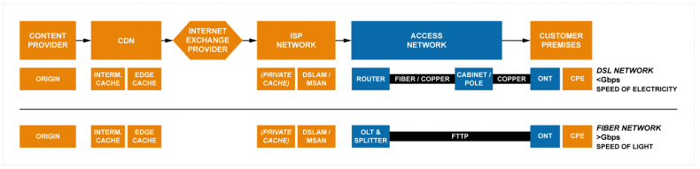 Figure 1: OTT Video Delivery and two types of access network topology.