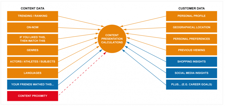 Figure 1: Deciding the content to present to customers, with declining importance of proximity.