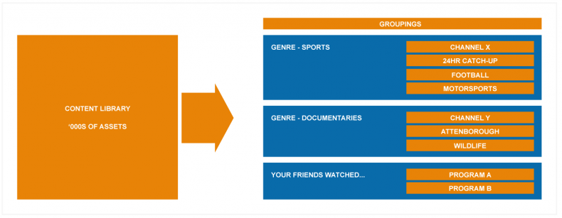 Figure 2: Presenting Content – groupings for customer-centric content presentation.