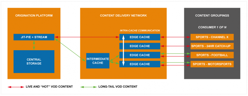Figure 3: Underlying technologies contribute directly to the efficiency of content management.