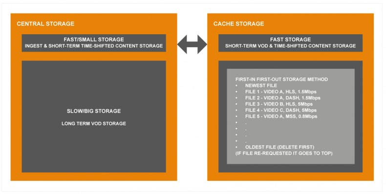 Figure 1: Central Storage & Cache Storage work together in OTT service delivery.