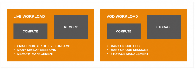 Figure 1: Live and VOD workloads place different pressure on unified Cache servers,