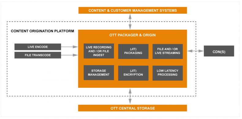 Figure 1: Primary functions of OTT Content Origination.