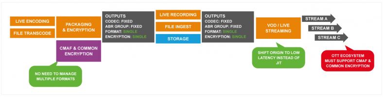 Figure 4: 3rd generation Broadcast OTT – Common Format & Encryption.