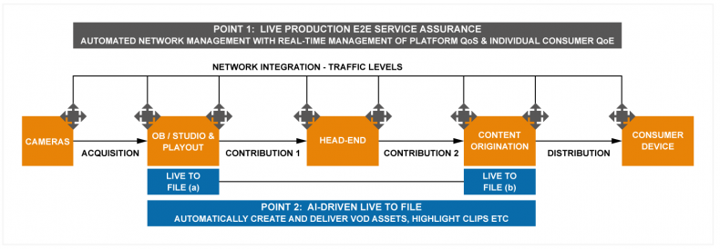 Figure 2: Network Integration and associated value-adds
