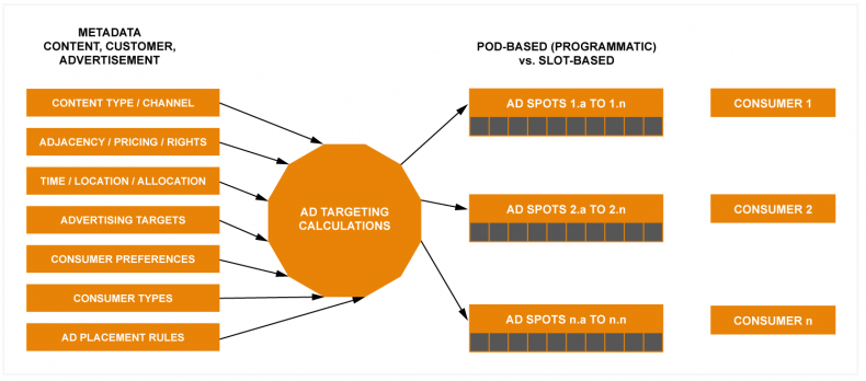 Figure 1: How Ads should be defined in OTT to create maximum value.