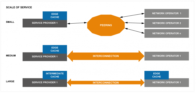 Figure 2: Modes of connectivity as OTT service throughput grows.  Mixing modes for a single service provider is normal.