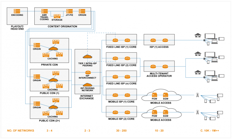 Figure 1: A simplified network map for OTT streaming delivery.