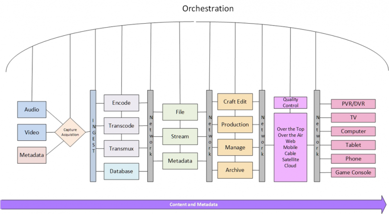 Orchestration is designed to manage all the needed steps to encode, store and distribute media.