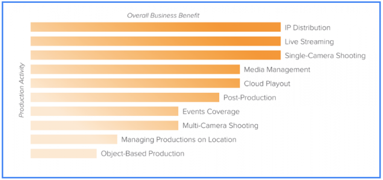 "Image Source: Ooyala; data from DPP Survey Report ""The Business Benefits of IP Production"""