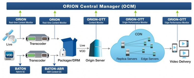 ORION Central Manager provides unprecedented visibility and proactive monitoring.