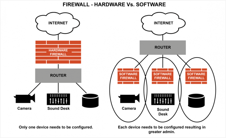 Software and Hardware Firewalls