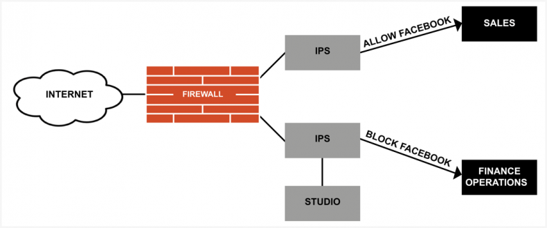 IPS can be used to allow Facebook access to one business unit and not another