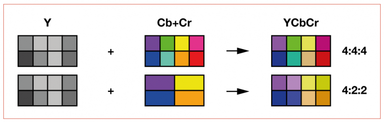 Figure 1 – ST-2082 provides the option of 4:4:4 color subsampling. Although the human visual system will tolerate the chroma bandwidth to be half that of the luma bandwidth, 4:4:4 processing is essential for post-production to keep the quality as high as possible.